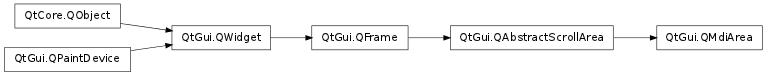 QMdiArea — PySide v1 0 7 documentation